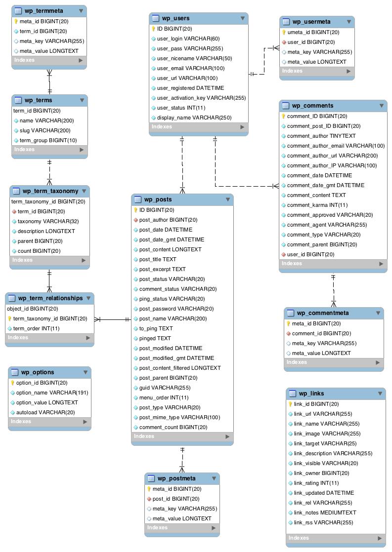 Estructura Base de Datos WordPress 4.4.2