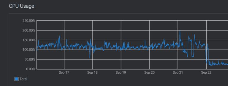 Consumo CPU servidor Vultr